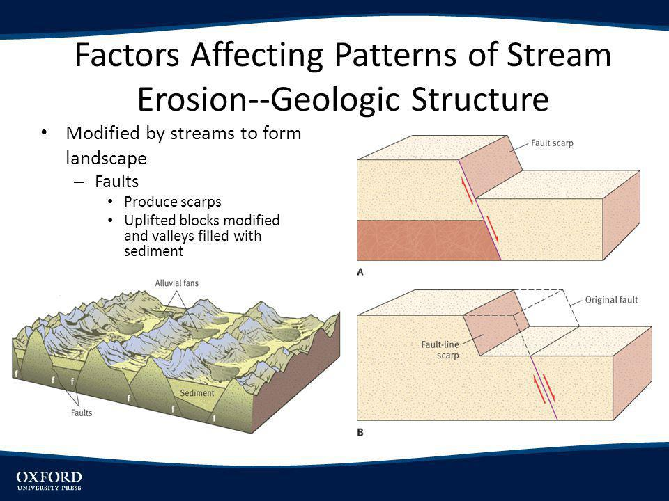 Landscapes Shaped By Stream Erosion Ppt Video Online
