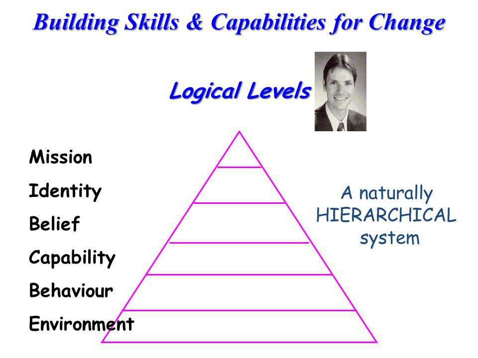 Logical Levels Mission Identity Belief A naturally Capability