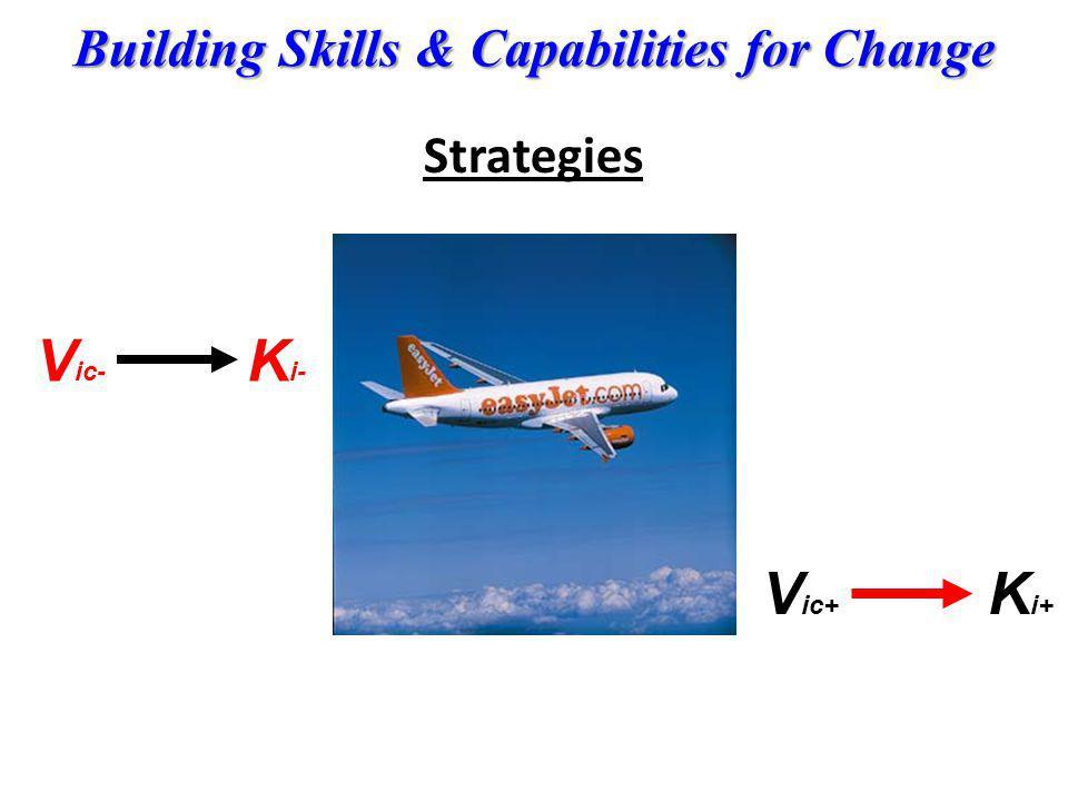 Strategies Vic- Ki- Vic+ Ki+