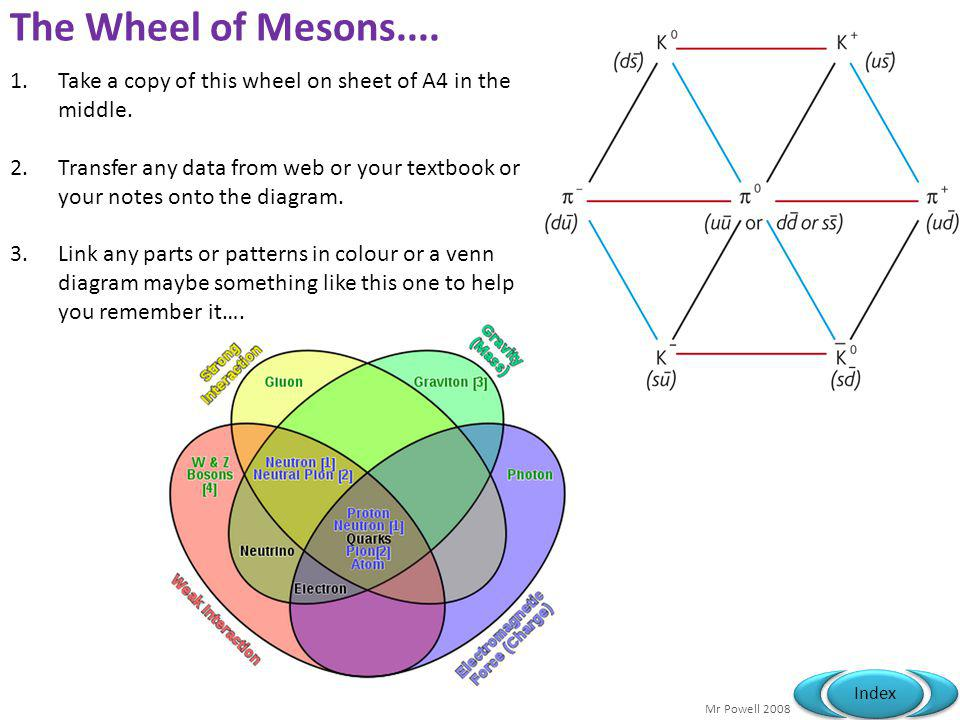The Wheel of Mesons.... Take a copy of this wheel on sheet of A4 in the middle.