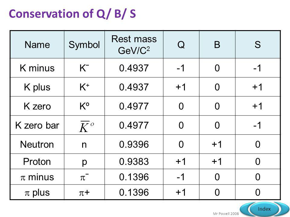 Conservation of Q/ B/ S Name Symbol Rest mass GeV/C2 Q B S K minus Kˉ