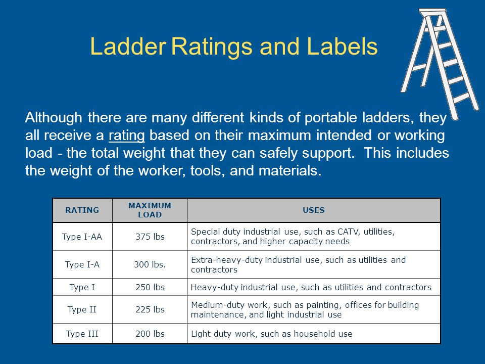 Ladder Ratings and Labels