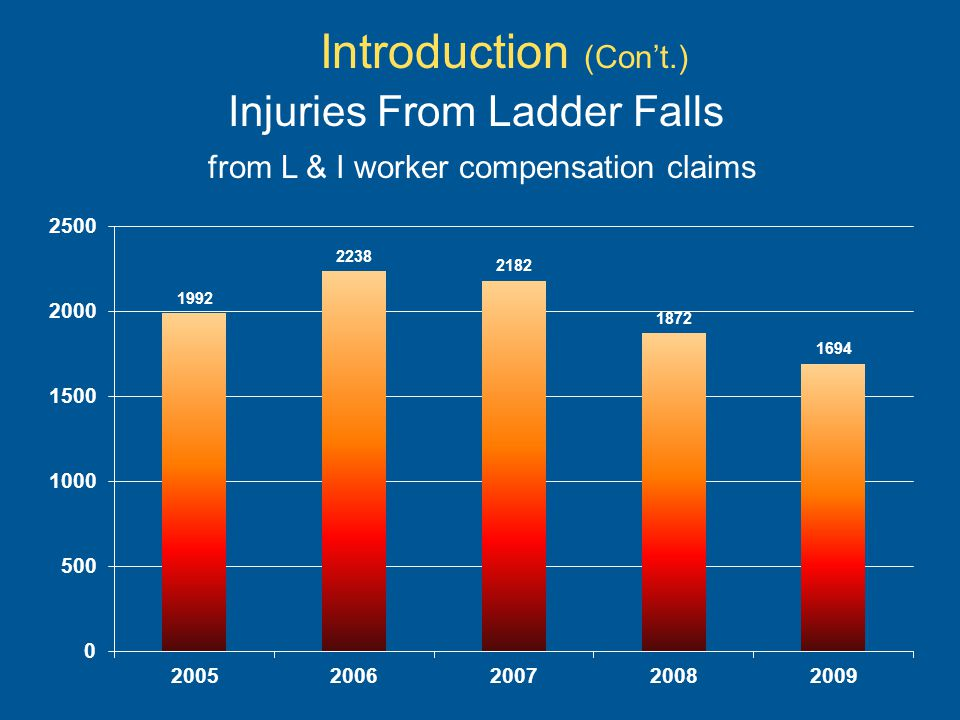 Introduction (Con't.) Injuries From Ladder Falls