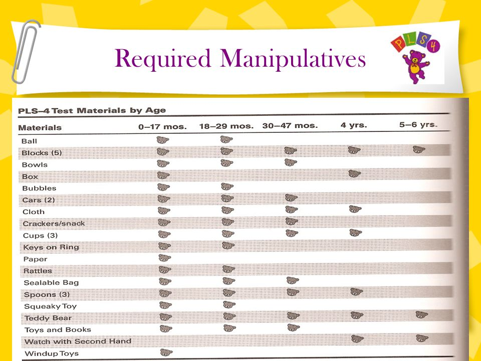 Required Manipulatives