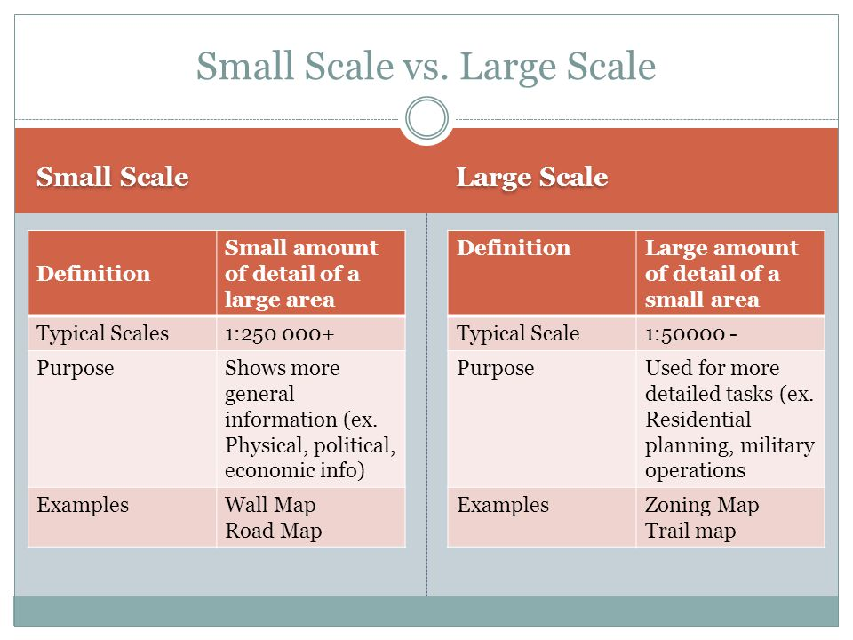 Small Scale vs. Large Scale