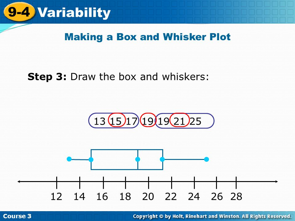 Making a Box and Whisker Plot