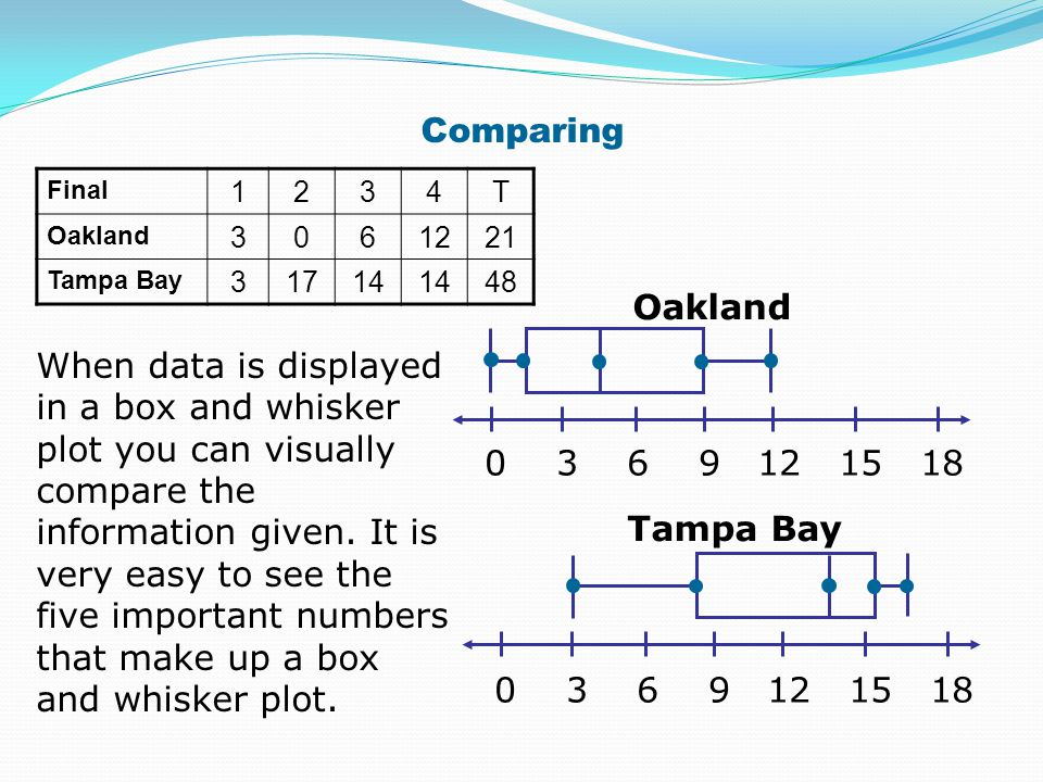 Comparing Final. 1. 2. 3. 4. T. Oakland. 6. 12. 21. Tampa Bay. 17. 14. 48. Oakland. 0 3 6 9 12 15 18.