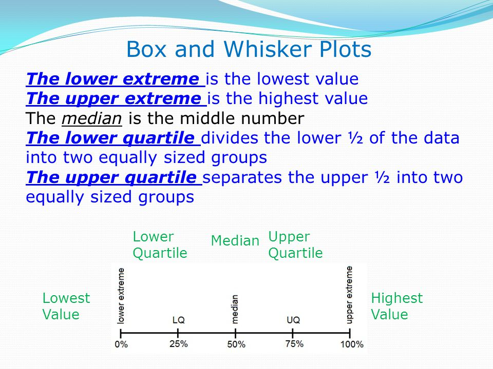 Box and Whisker Plots The lower extreme is the lowest value