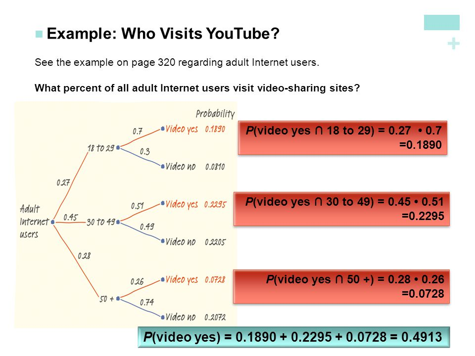 Example: Who Visits YouTube