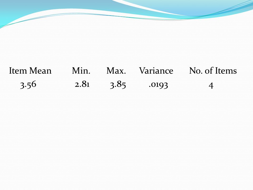 Item Mean Min. Max. Variance No. of Items 3.56 2.81 3.85 .0193 4