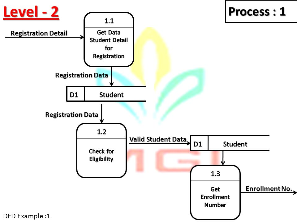 Get Data Student Detail for Registration