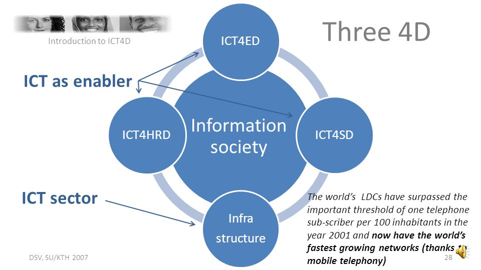 Three 4D Information society ICT as enabler ICT sector ICT4ED ICT4HRD