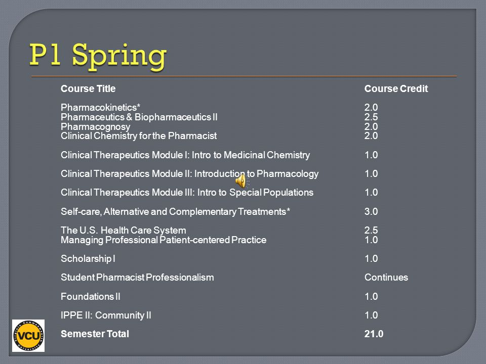 P1 Spring Course Title Course Credit Pharmacokinetics* 2.0