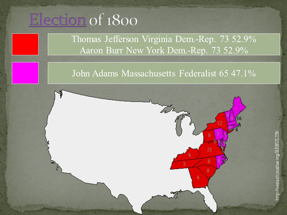 Election of 1800 Thomas Jefferson Virginia Dem.-Rep. 73 52.9%