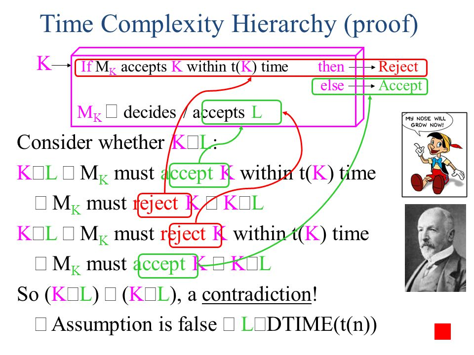 Time Complexity Hierarchy (proof)