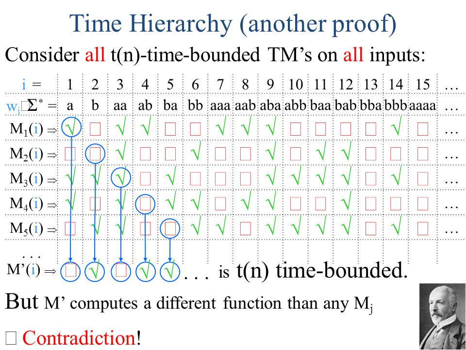Time Hierarchy (another proof)