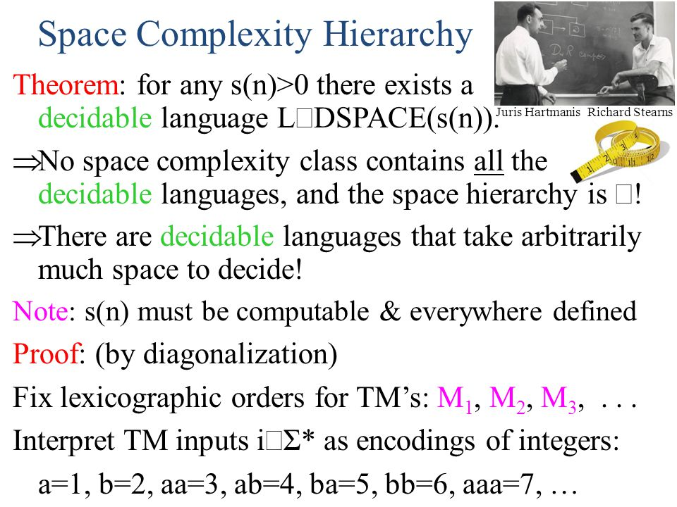 Space Complexity Hierarchy