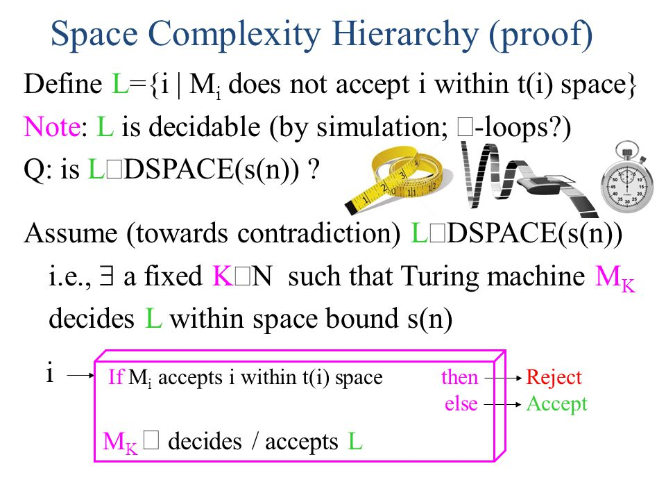 Space Complexity Hierarchy (proof)