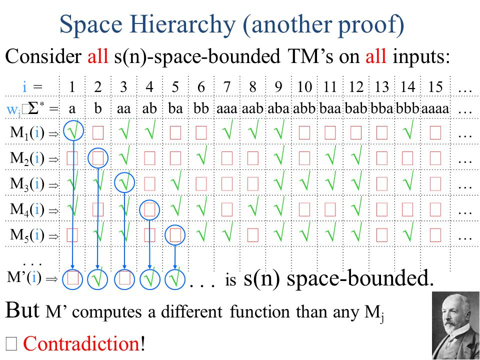 Space Hierarchy (another proof)