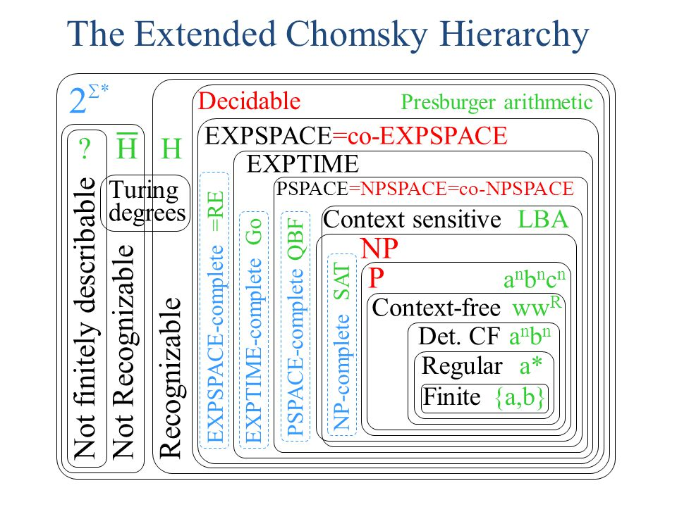 The Extended Chomsky Hierarchy
