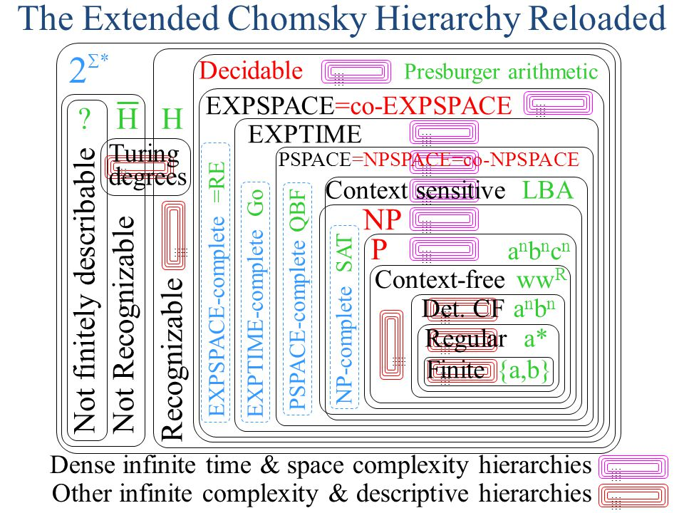 The Extended Chomsky Hierarchy Reloaded