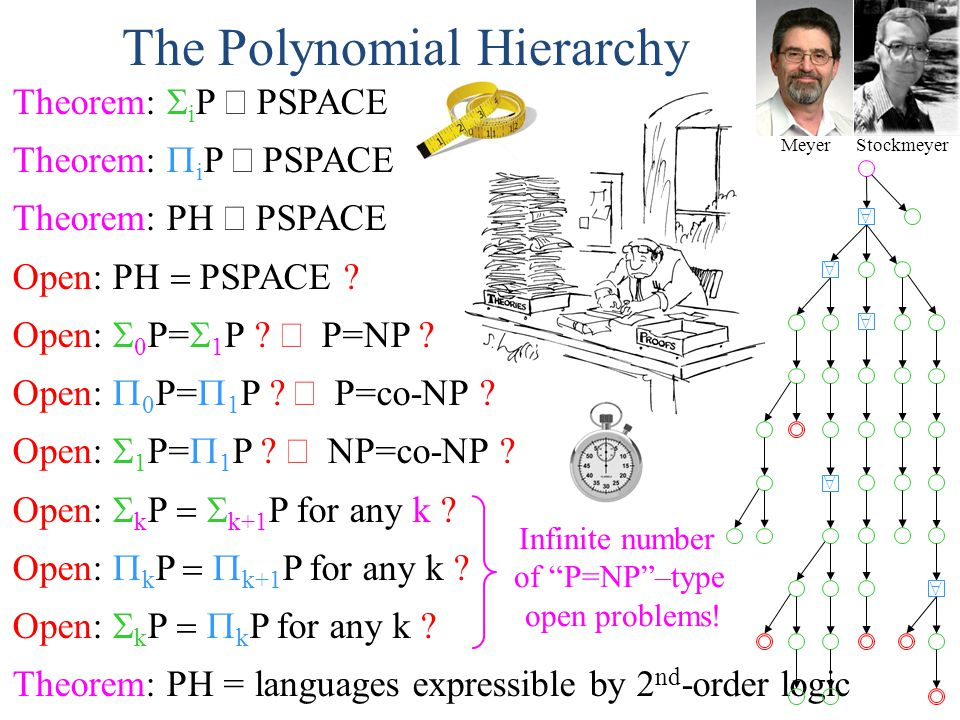 The Polynomial Hierarchy