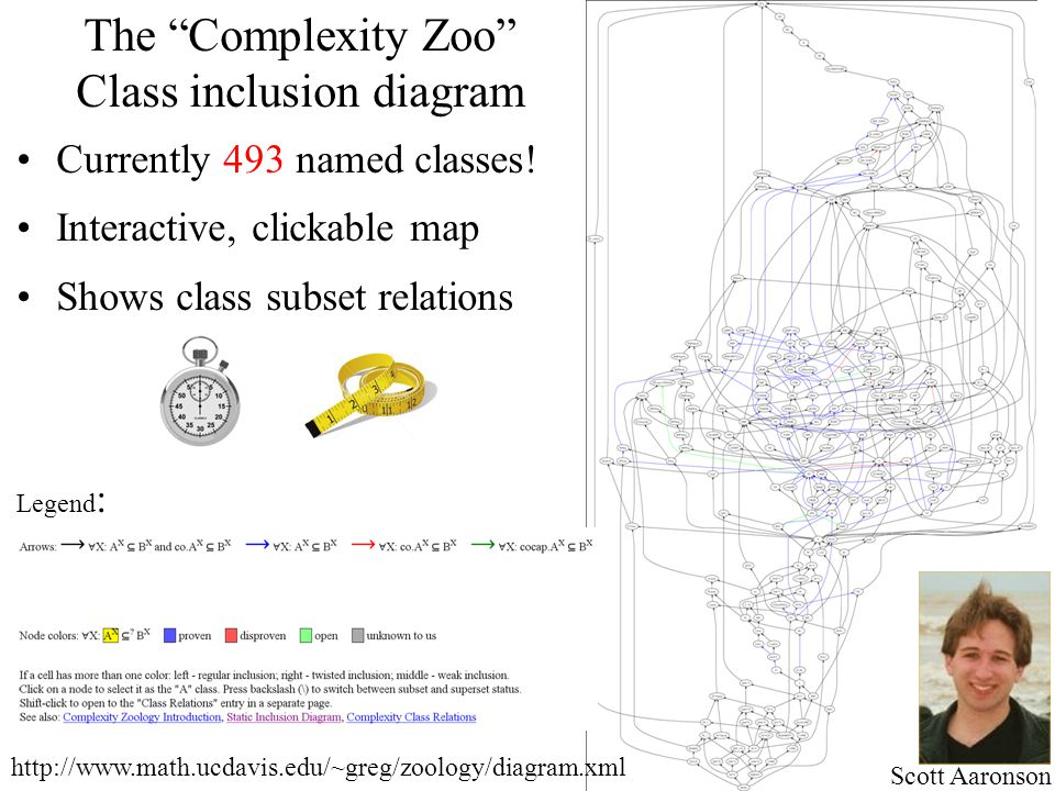 Class inclusion diagram