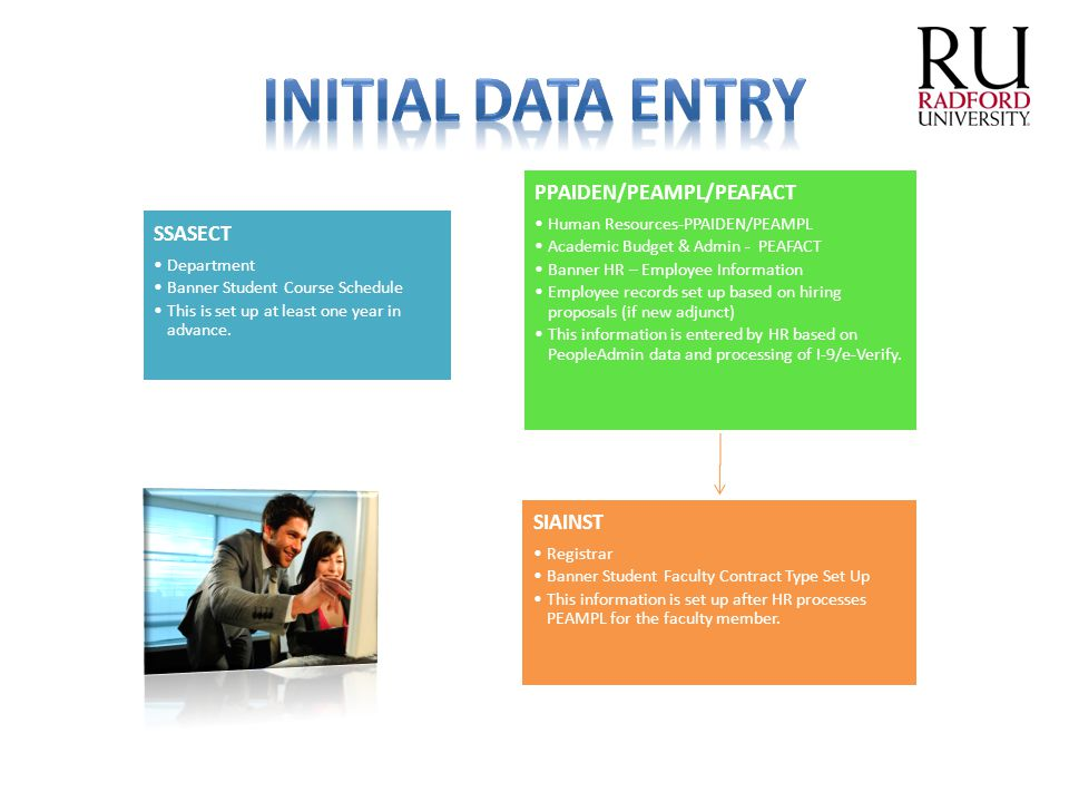 Initial Data Entry PPAIDEN/PEAMPL/PEAFACT SSASECT SIAINST Department