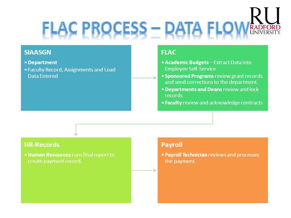 FLAC Process – Data Flow