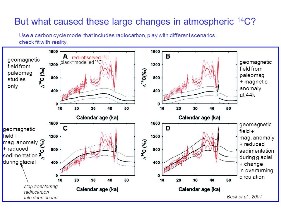But what caused these large changes in atmospheric 14C