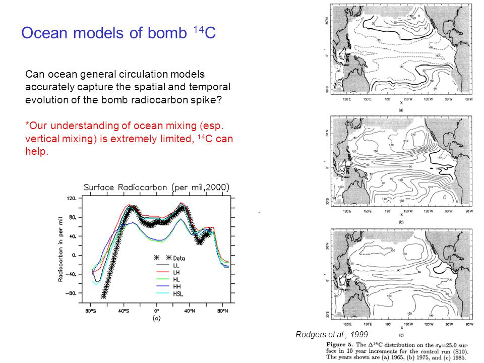 Ocean models of bomb 14C Can ocean general circulation models