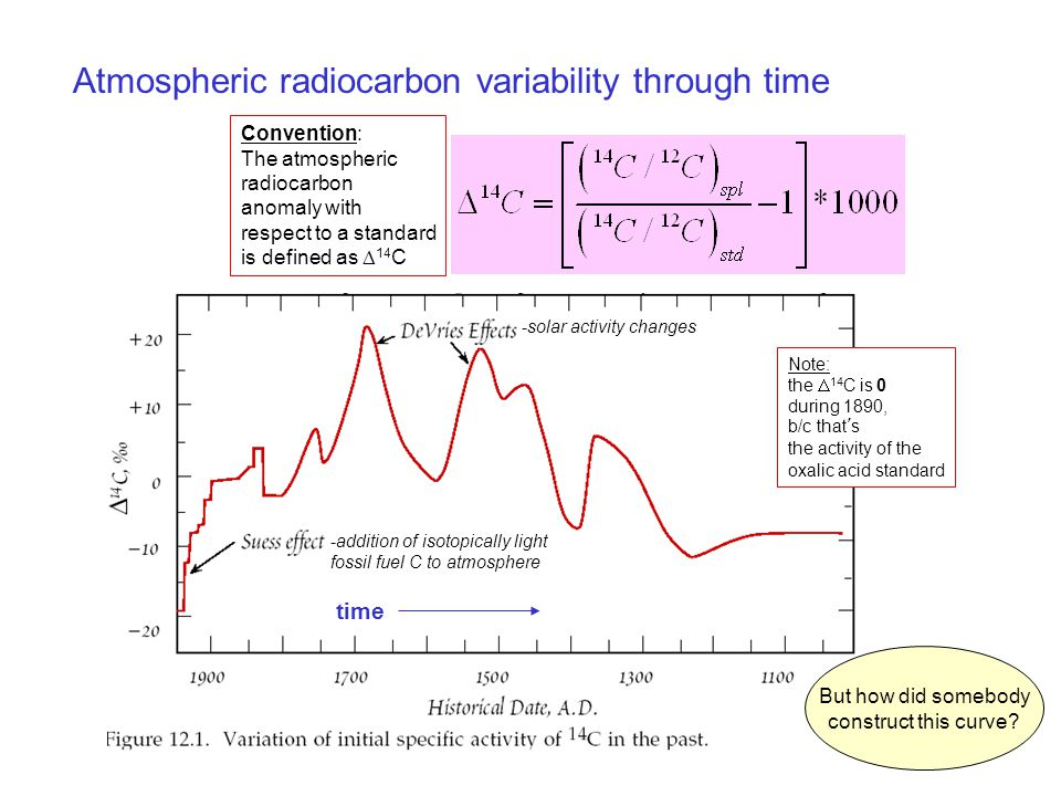 Atmospheric radiocarbon variability through time