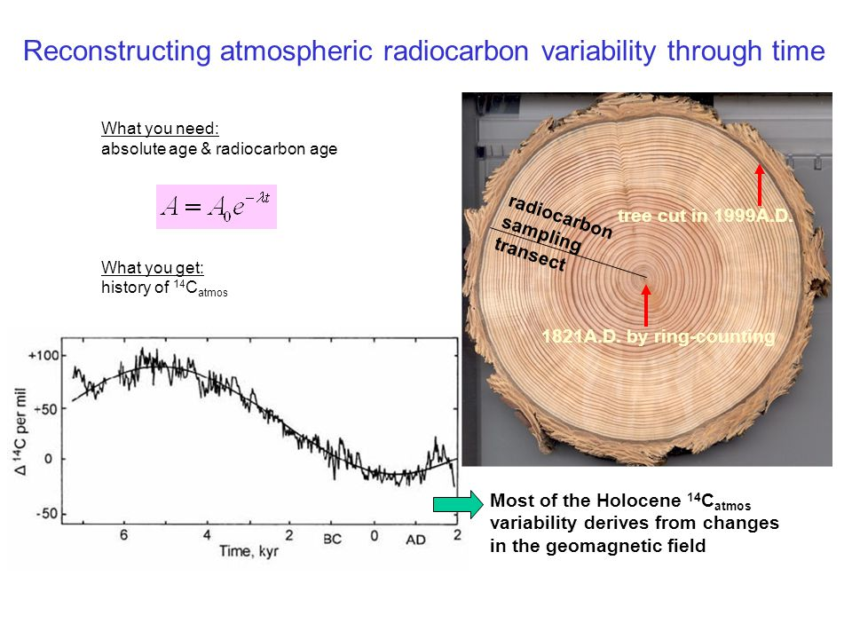 Reconstructing atmospheric radiocarbon variability through time