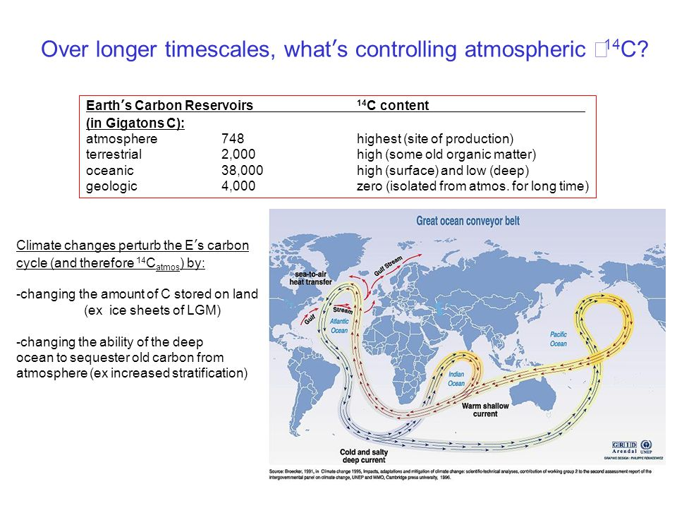 Over longer timescales, what's controlling atmospheric Δ14C