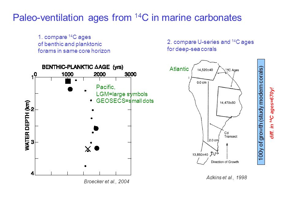 Paleo-ventilation ages from 14C in marine carbonates