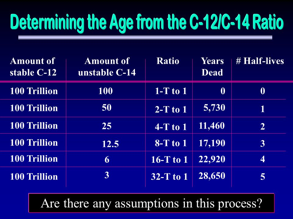Determining the Age from the C-12/C-14 Ratio