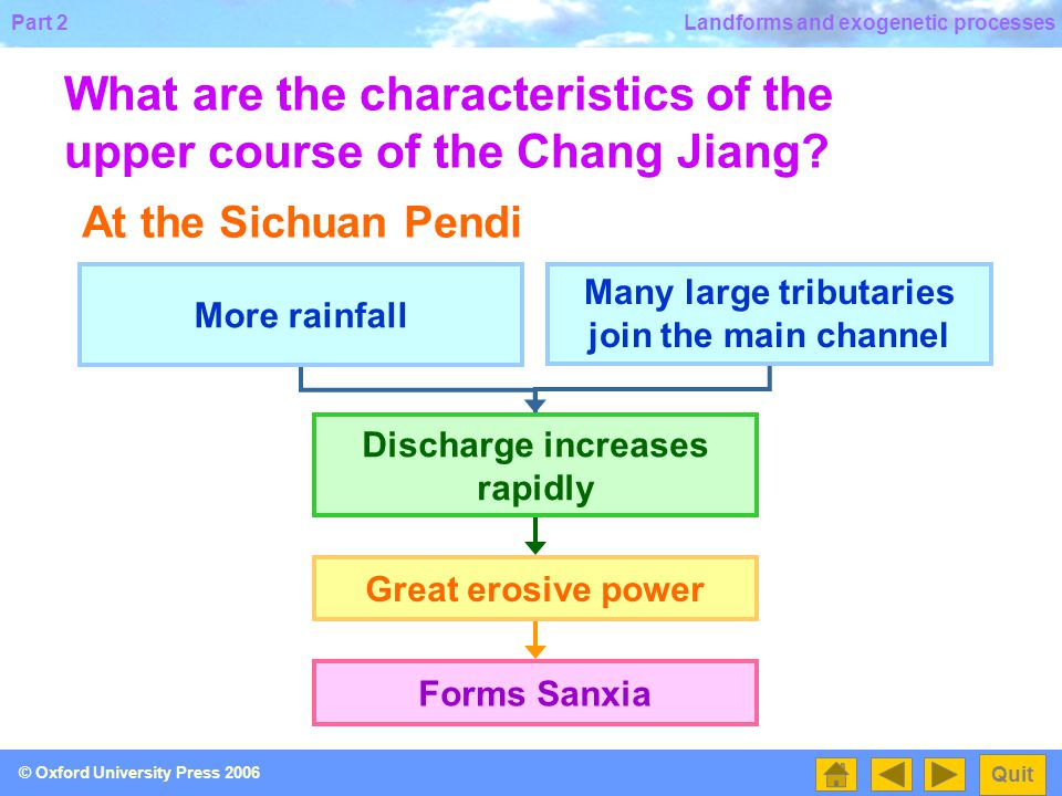 What are the characteristics of the upper course of the Chang Jiang