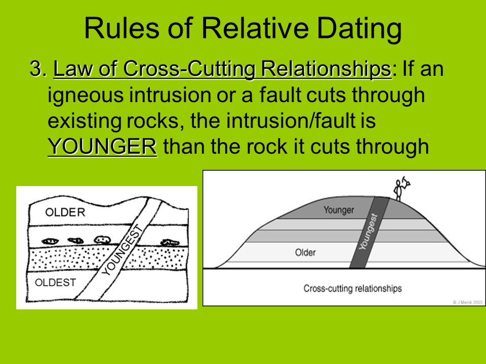 Rules of relative dating