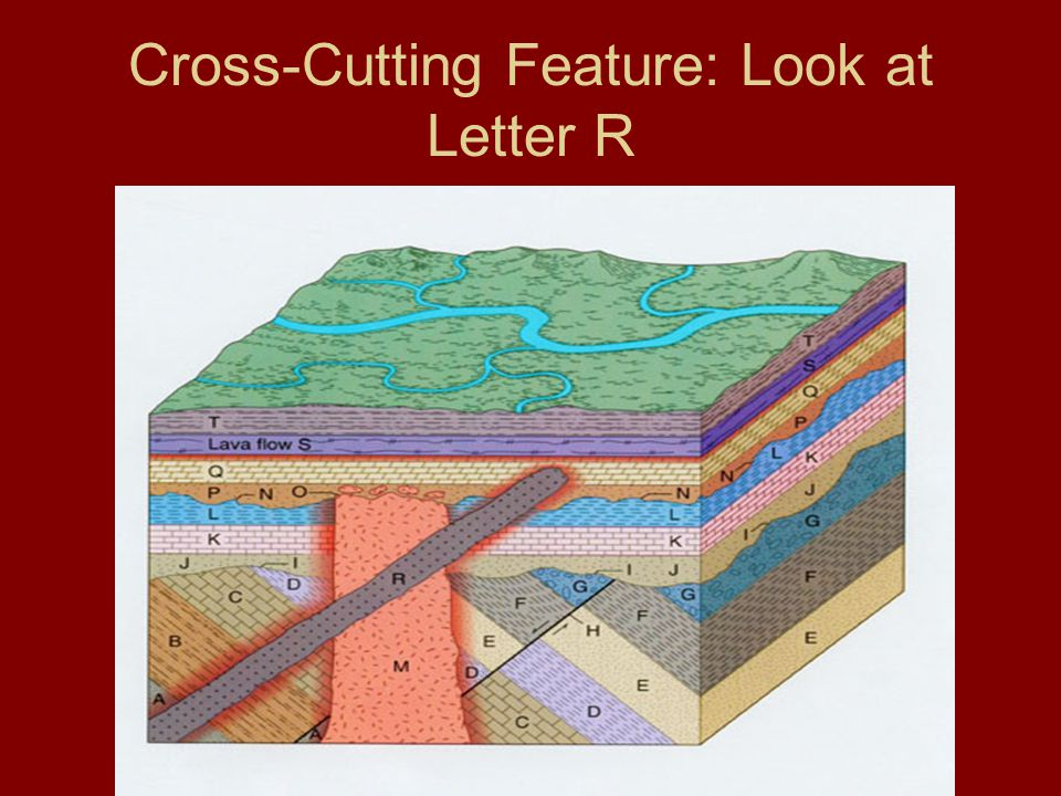 Cross-Cutting Feature: Look at Letter R