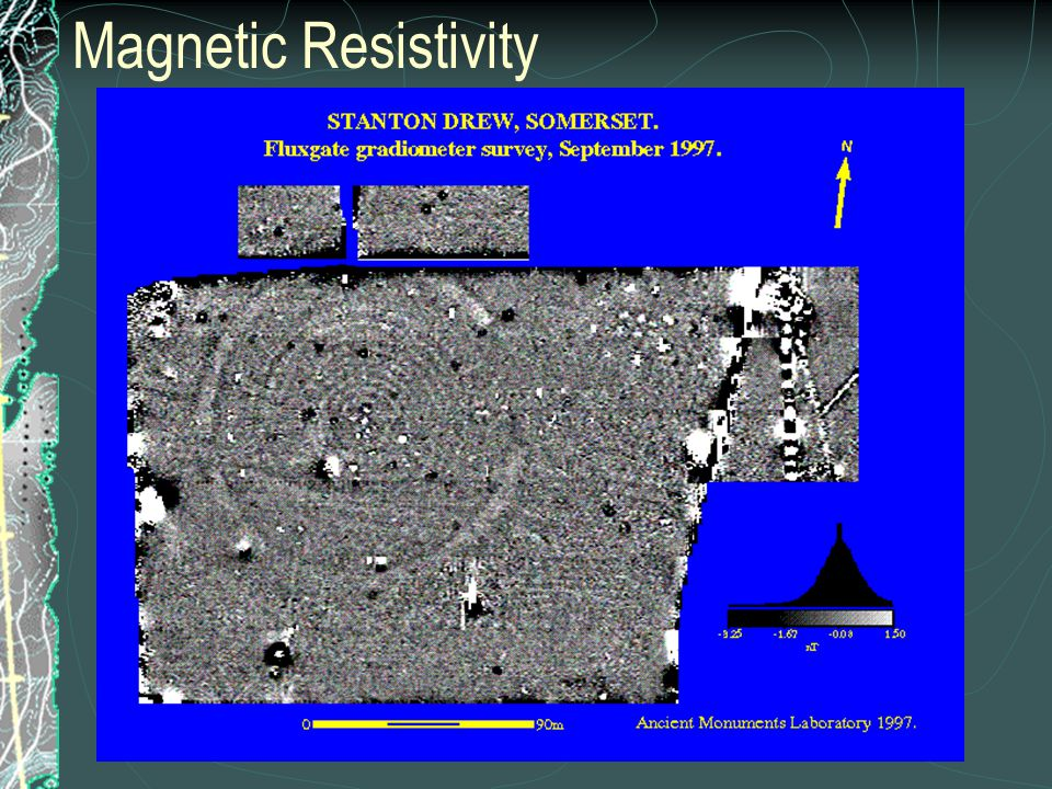 Magnetic Resistivity
