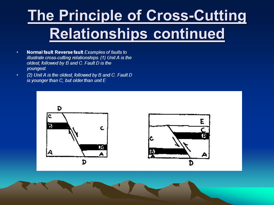 The Principle of Cross-Cutting Relationships continued