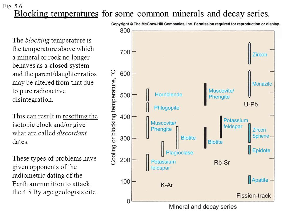 Blocking temperatures for some common minerals and decay series.