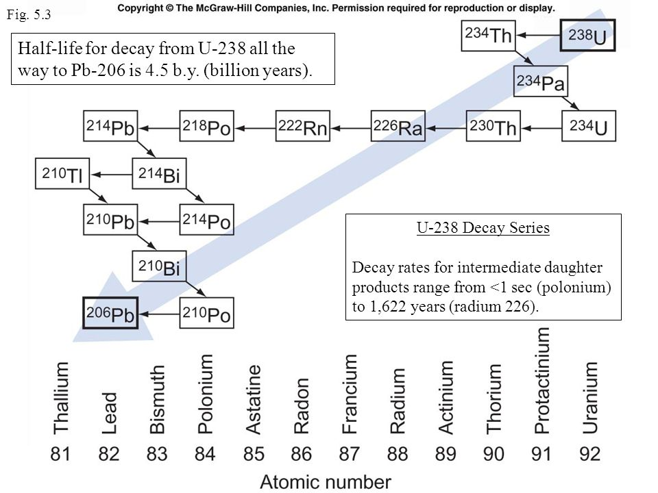 Fig. 5.3 Half-life for decay from U-238 all the way to Pb-206 is 4.5 b.y. (billion years). U-238 Decay Series.