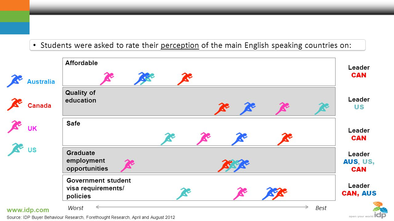 Student perceptions Students were asked to rate their perception of the main English speaking countries on: