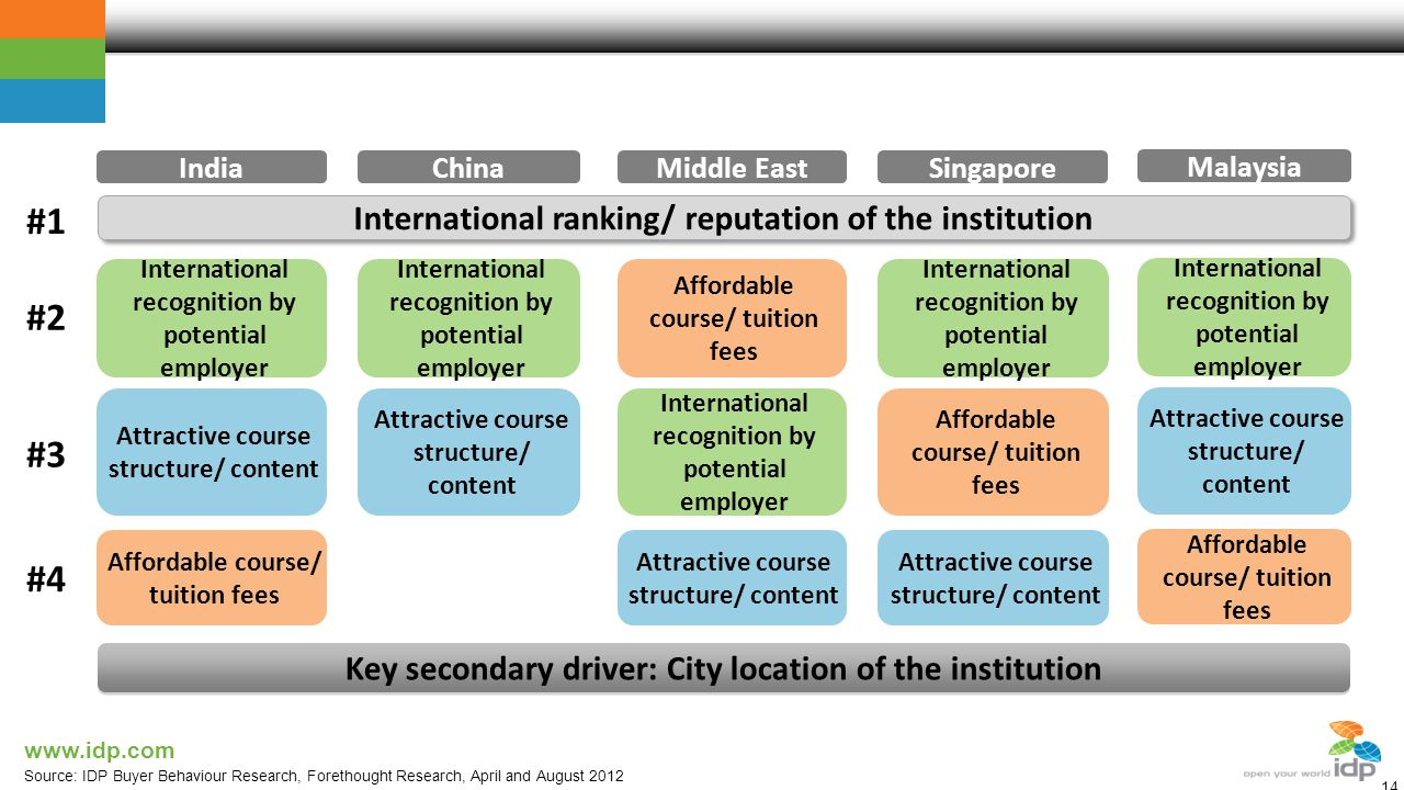 Key drivers of institution choice