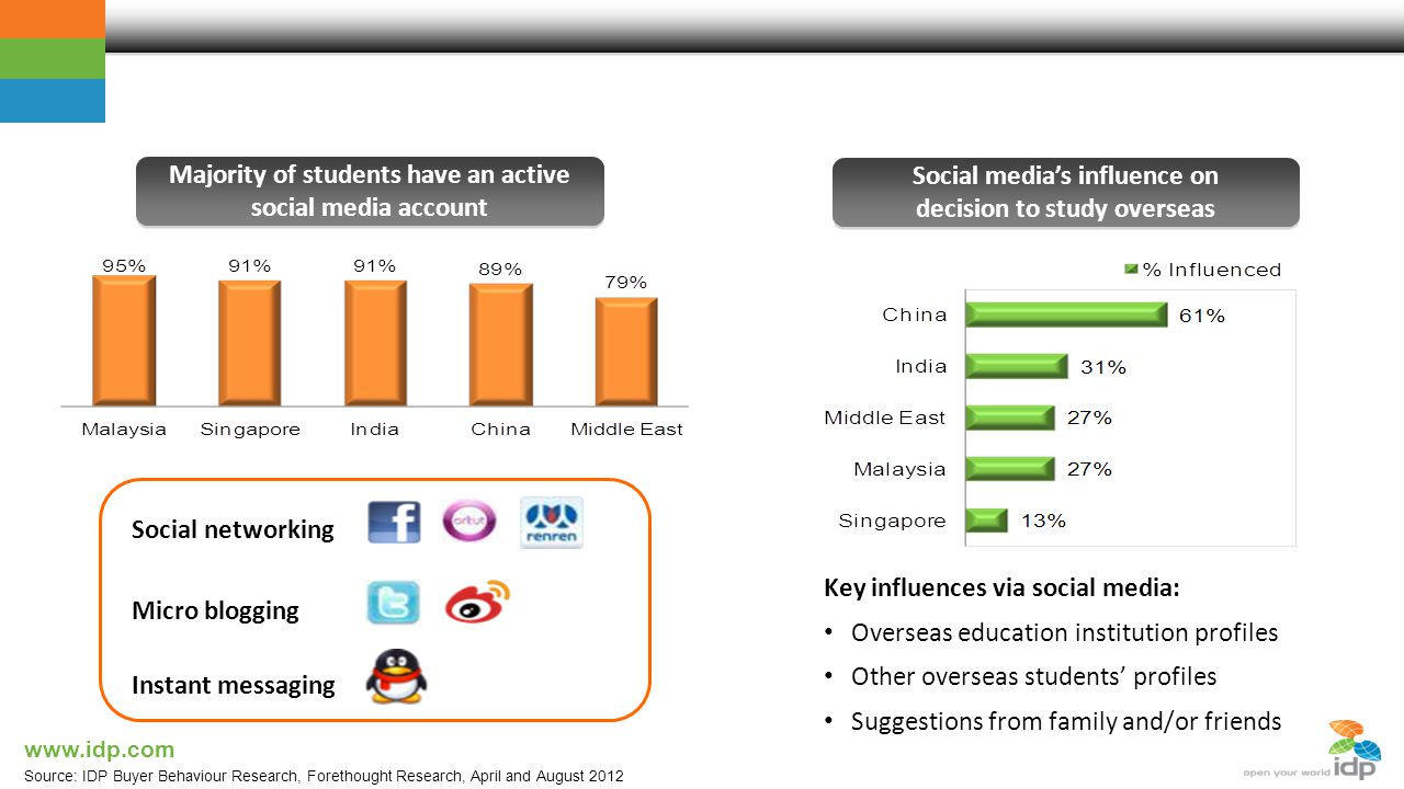 Majority of students have an active social media account