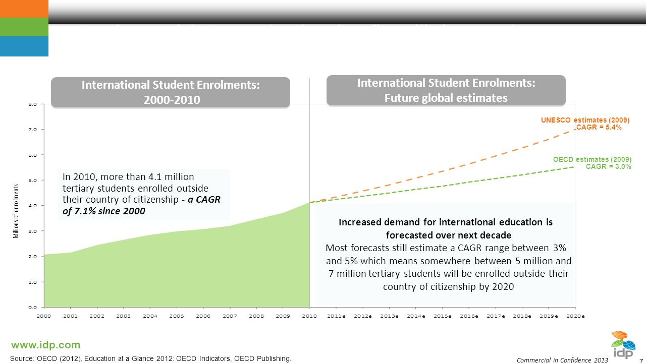 Steady growth in international student flows likely to continue