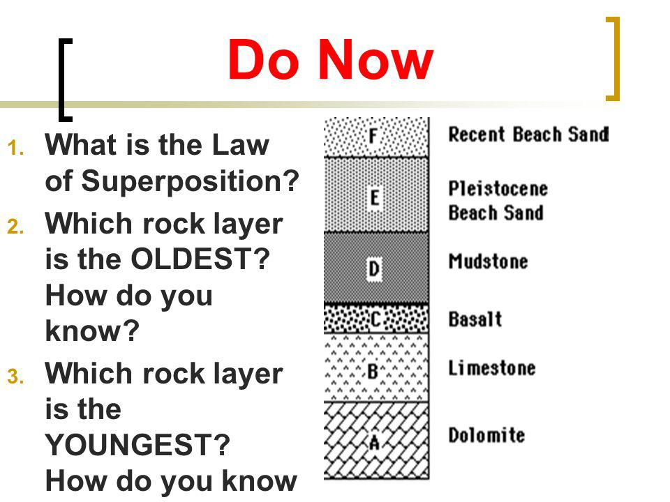 Do Now What is the Law of Superposition