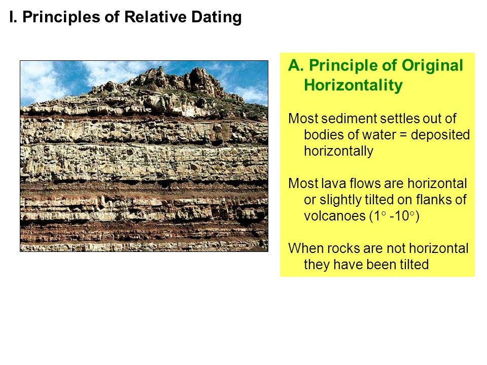 I. Principles of Relative Dating