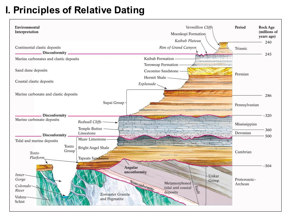 What are the six principles of relative dating